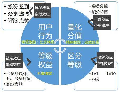 总结:   搭建一个用户成长体系,用户激励体系的用户闭环体系,设计