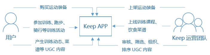 图2:Keep核心业务逻辑