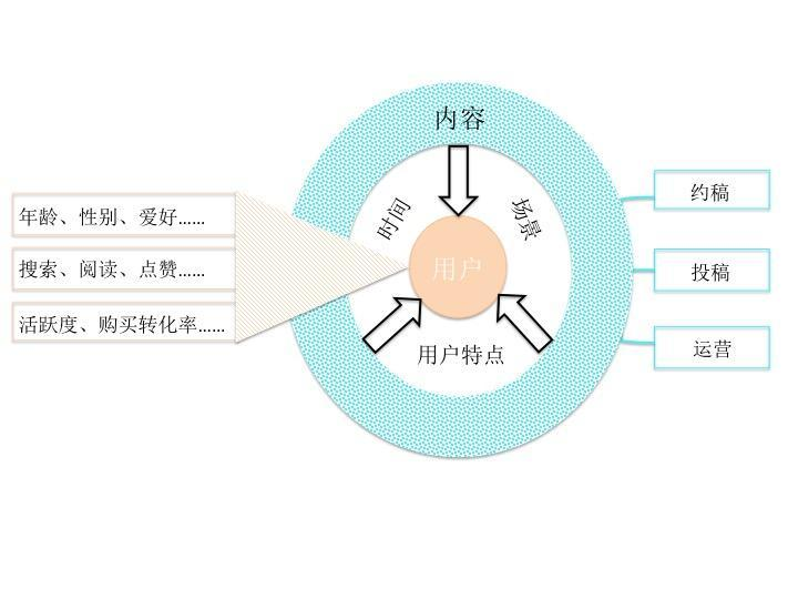 垂直类电商,如何产出优质内容?