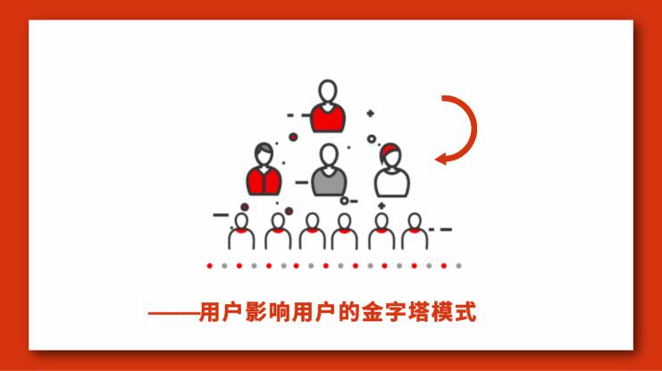 【活动运营】从公众号、个人号、社群、小程序,盘点微信生态用户裂变增长方法-一枚运营喵