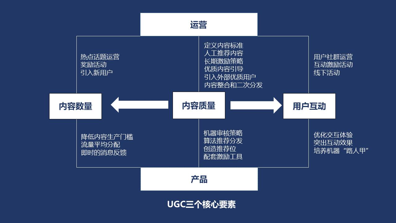 UGC产品运营方法论梳理