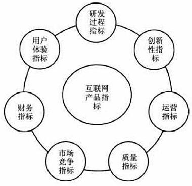 互联网产品指标体系