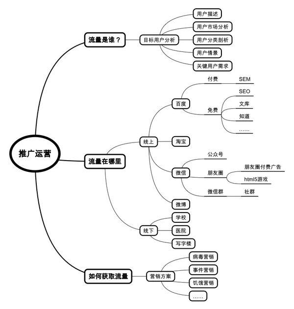 如何建立互联网运营知识体系?