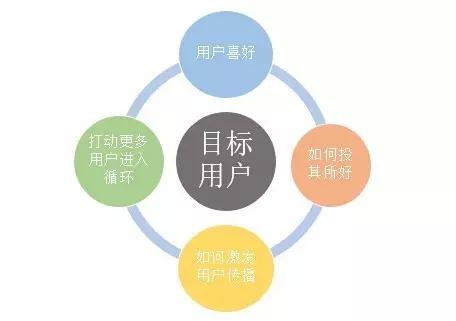 运营是做什么的 运营是什么 运营是什么意思 产品运营 内容运营