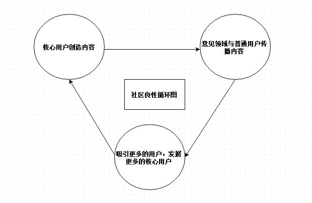 社区运营良性循环图