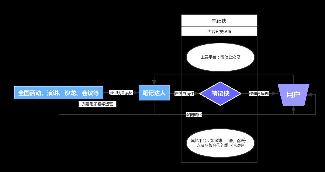 基本流程图