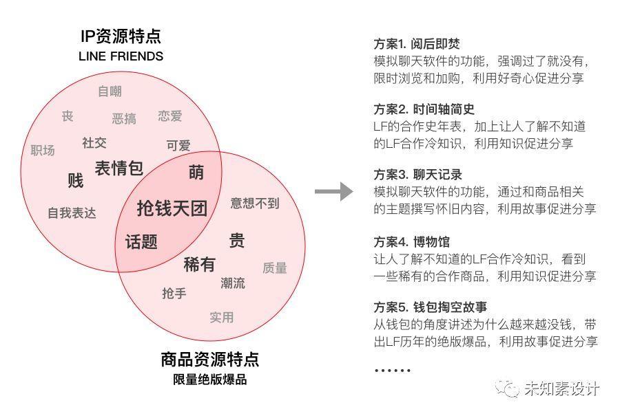 如何让用户快乐剁手?请看京东 x LINE FRIENDS会场的秘密套路