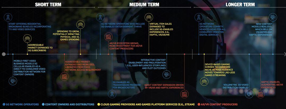 5G进击,未来娱乐经济的5大趋势丨华映报告