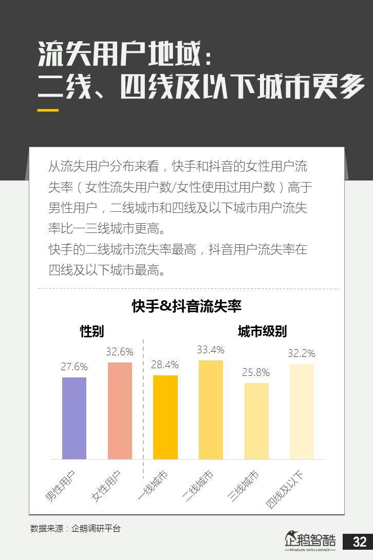 抖音&快手用户研究数据报告