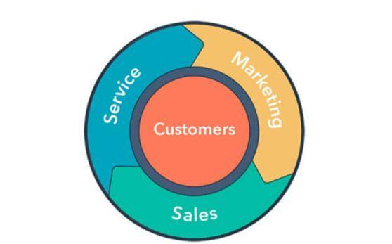 从「营销漏斗」到「营销飞轮」