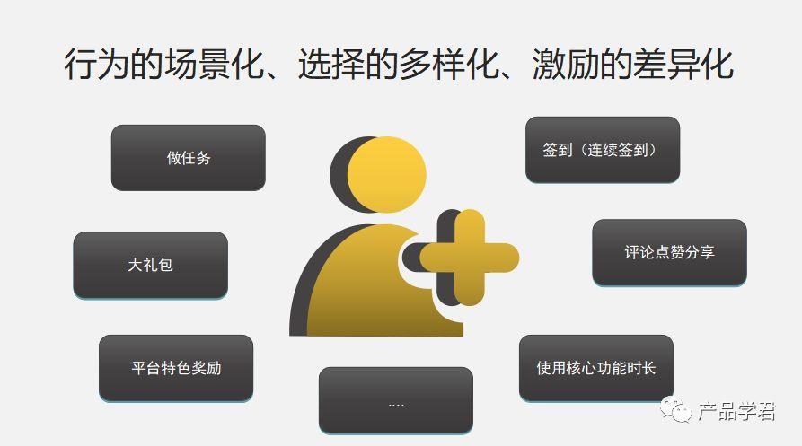 运营闲话   活跃用户系统策略之成长等级体系