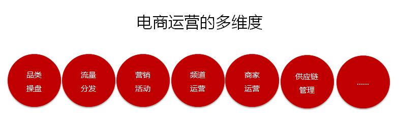 解码频道运营,京东运营的二三事