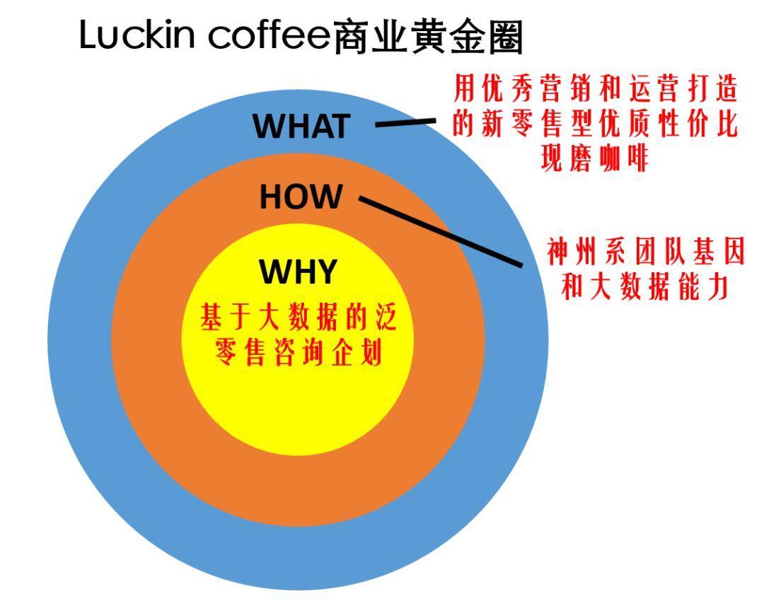 瑞幸咖啡不是卖咖啡的,茑屋书店不是卖书的