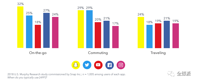 Snap发布了一份报告:Snap能让用户心情愉悦,这是真的