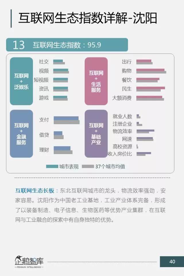 中国互联网城市排名公布:你的城市上榜没?