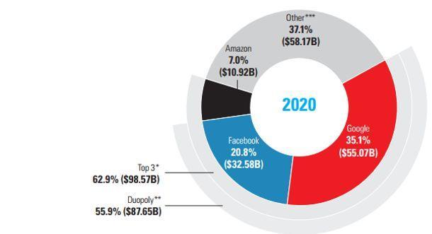 从美国市场透视在线广告未来发展趋势