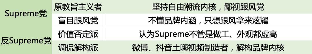 Supreme如何从潮味变土味?