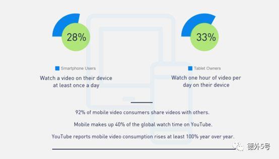 视频转发量是图文的12倍!2019你需要知道的视频营销发展趋势 |德外独家