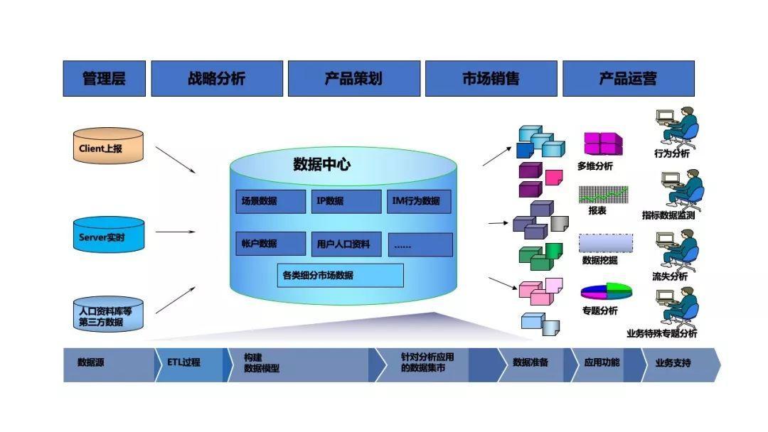 构建企业数据运营体系,究竟要做些什么?(干货长文,可收藏)
