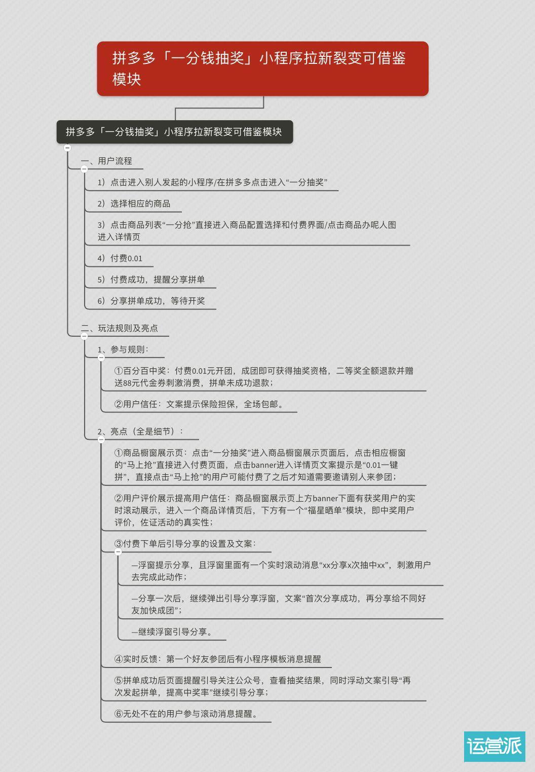 这有拼多多、小红书等5家小程序的裂变体验笔记,看看有帮助吗?