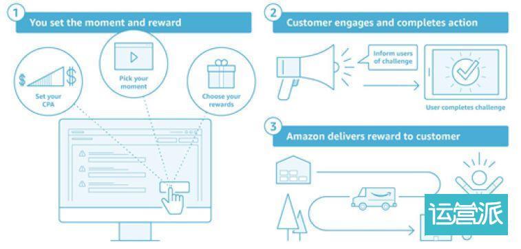 营销人员如何轻松完成提升用户忠诚度的活动?