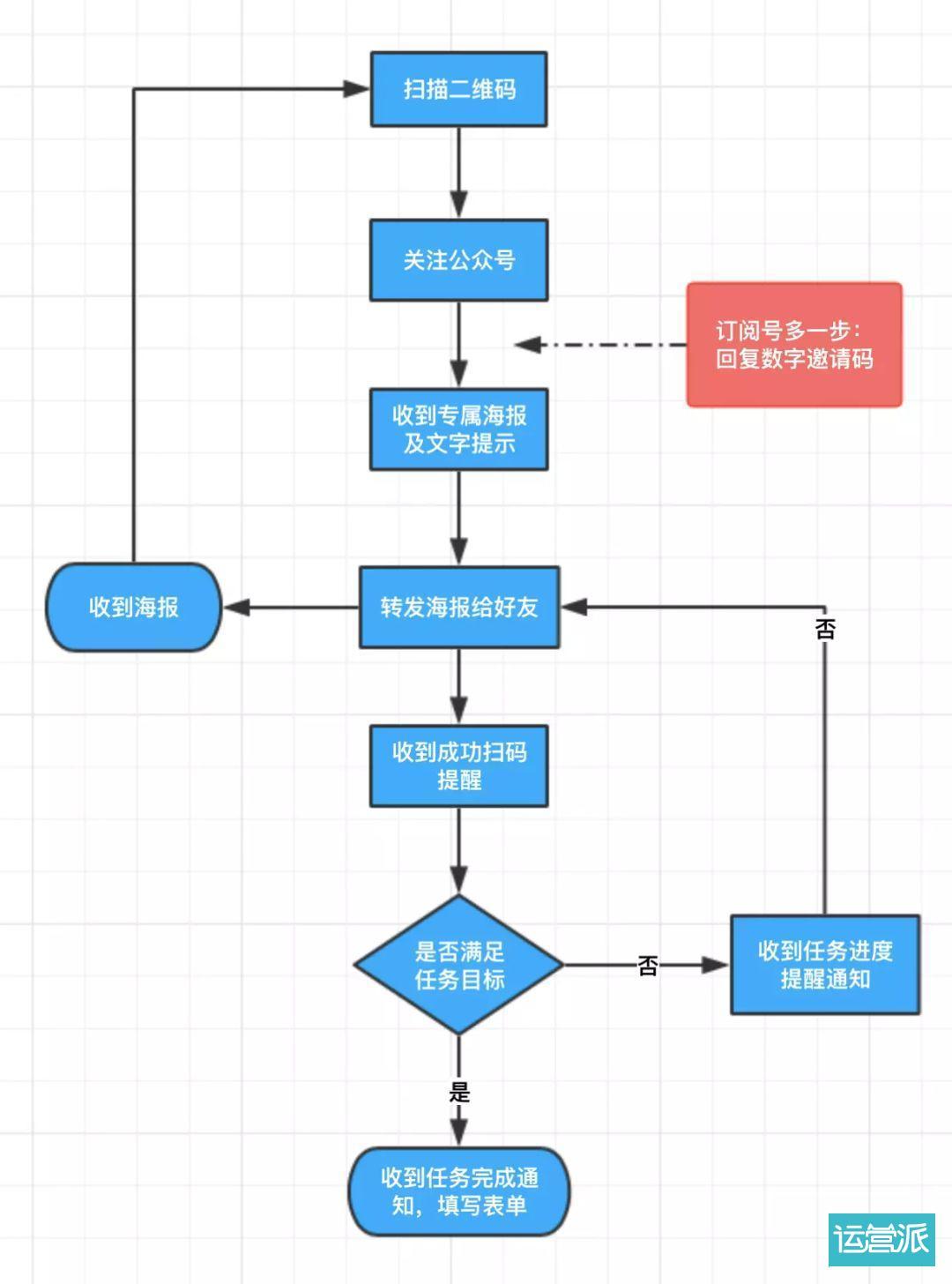 2019微信营销活动大全,想做好新媒体必看!(值得收藏)