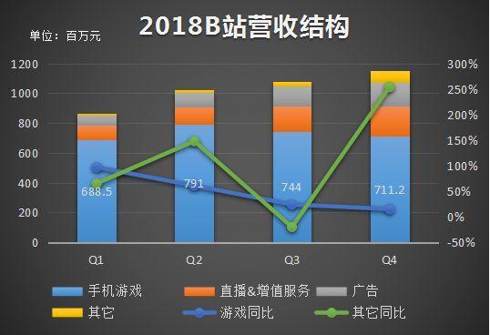 2018财报季:微博、YY、B站等平台都有哪些秘密?