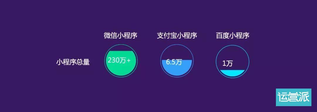 小程序已超230万款:3成用户都在买买买,多数订单不超50元