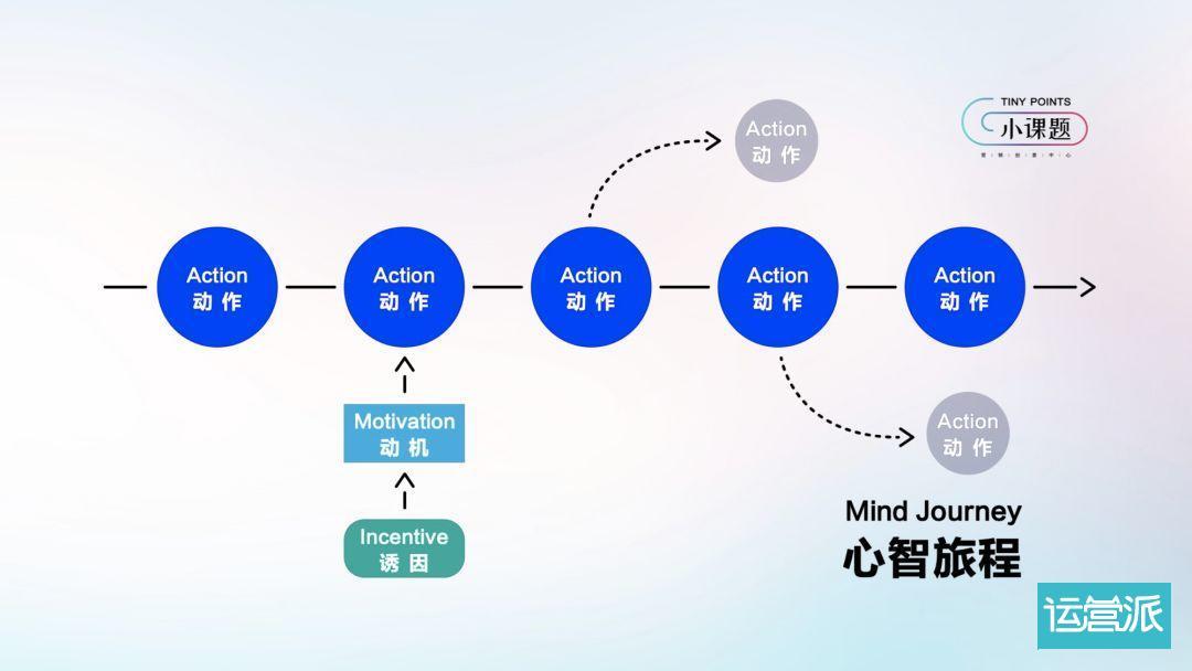 抖音官方首次公布爆款心法:一个模型+五组案例