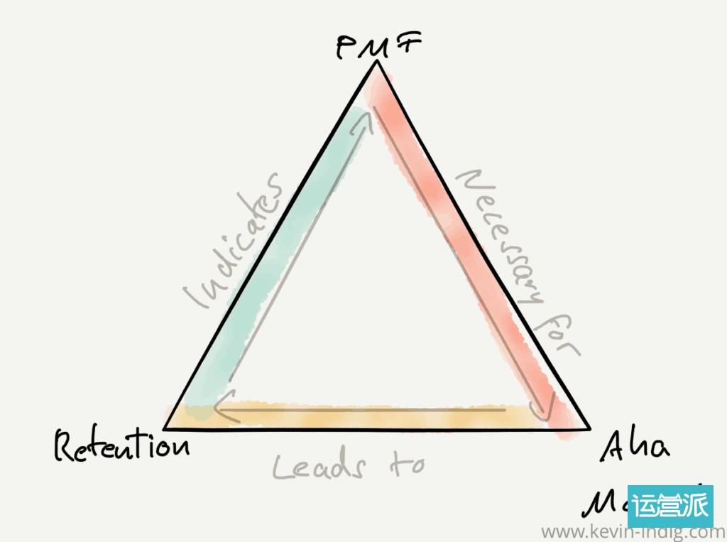 方法论 | 为什么 PMF 对营销增长如此重要(下)?