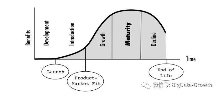 增长王者(1):不知道它的重要性,难怪你的用户增长越做越差