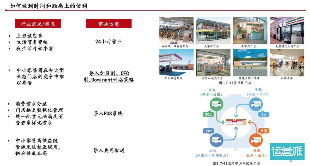 从日本最后一公里生意的迭代,看中国社区零售的未来
