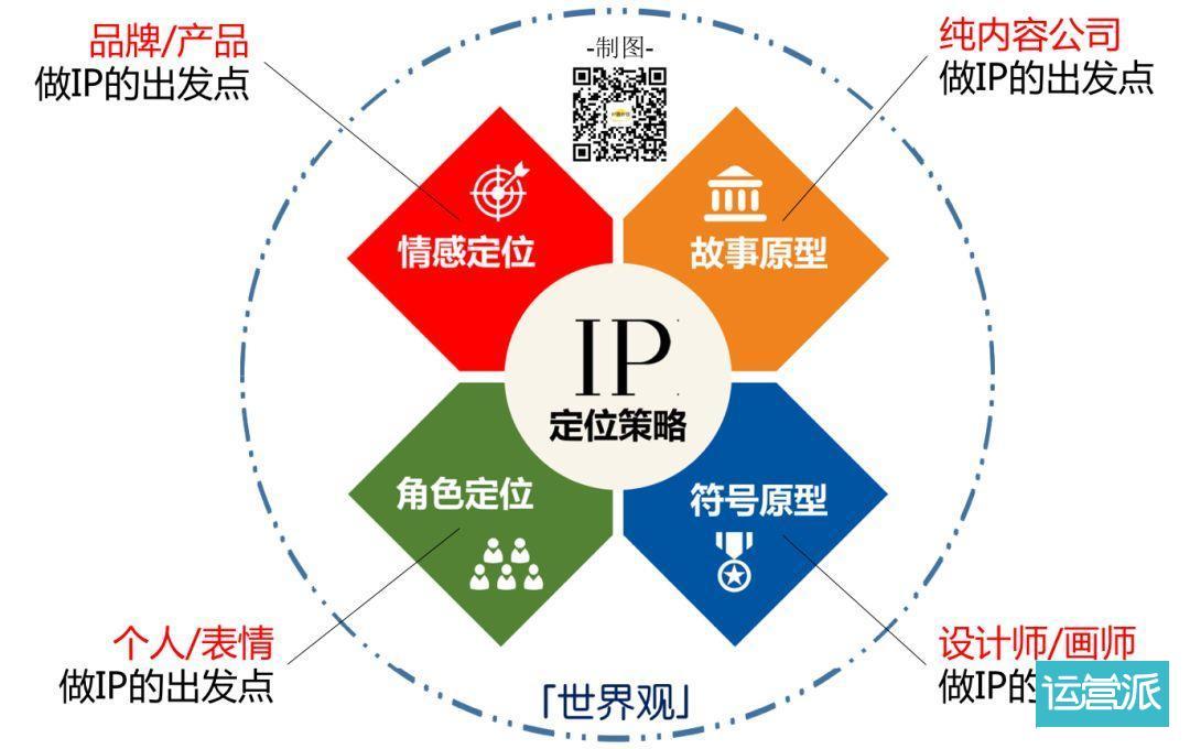 4种简易可行的品牌IP化办法