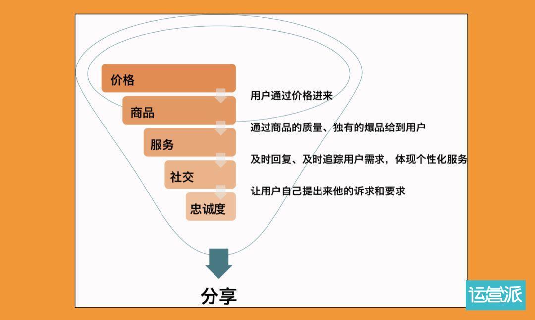 一个220万会员制电商的观察:特奢汇的1个转化模型和2阶段变化