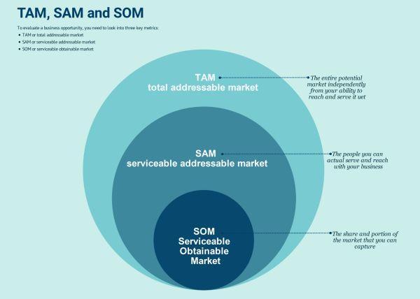 如何预估市场规模?