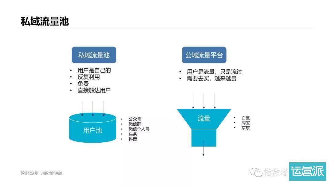 6张图告诉你为什么要尽早开始做私域流量池