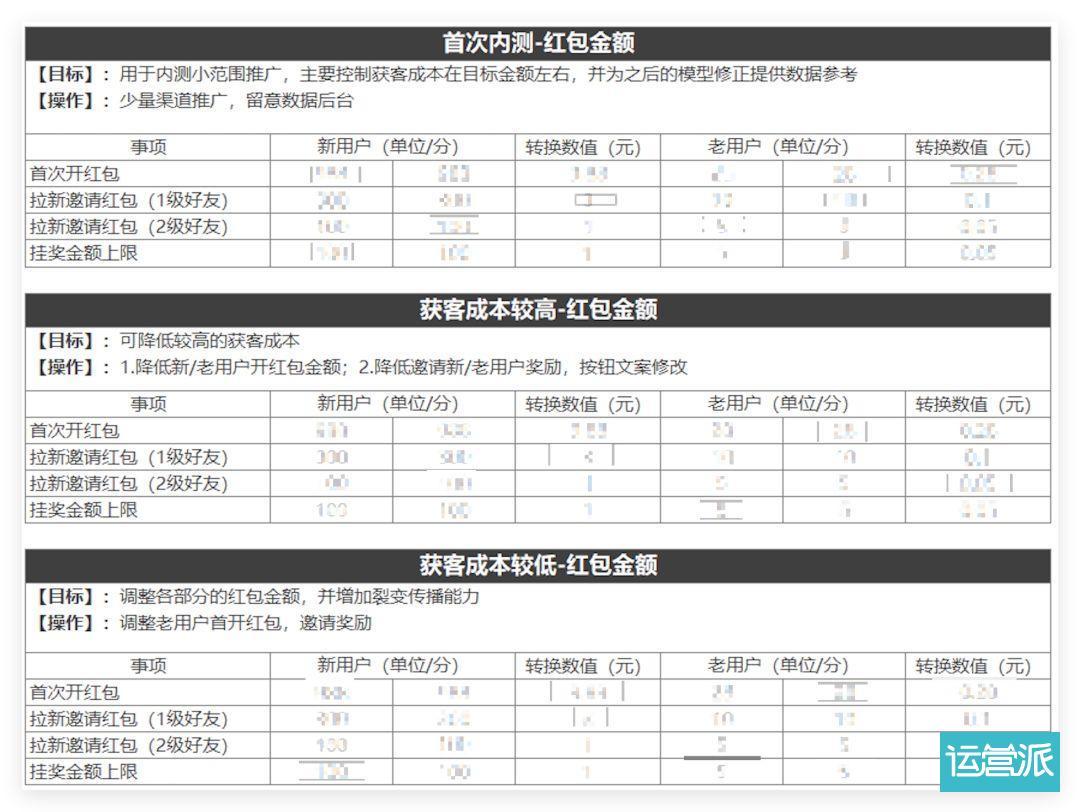 来,这是一篇耗费百万RMB的红包活动复盘!