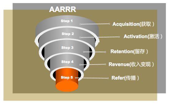 你要知道用户增长是最终追求-解析AARRR模型