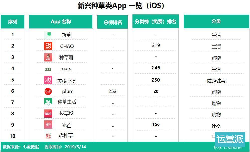 """""""男性种草""""毒 App 一年下载量近 3000w,知乎、转转纷纷入局,""""他经济""""能火吗"""