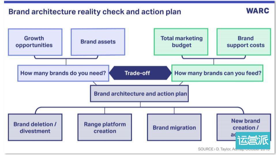 数字化时代,品牌架构需绕过的5个坑