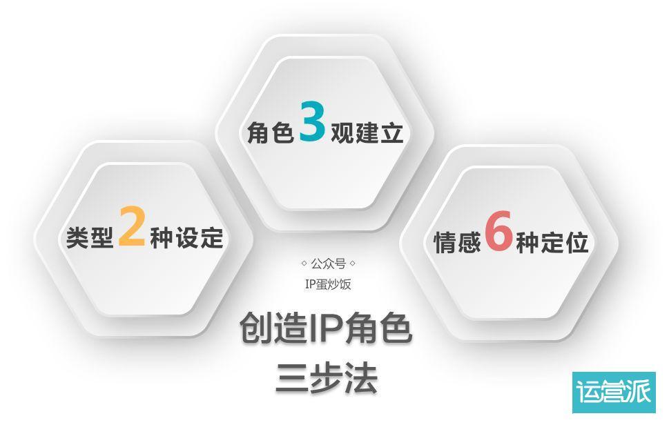 怎样创造强大的IP角色?三步法。