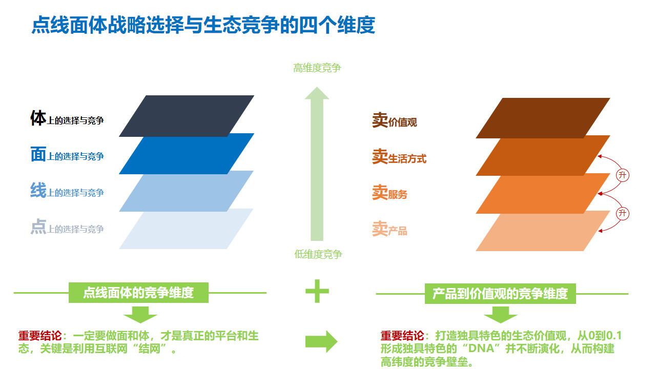 图10:生态位竞争的四个维度 来源:李有龙《保险业生态战略系列培训课程》