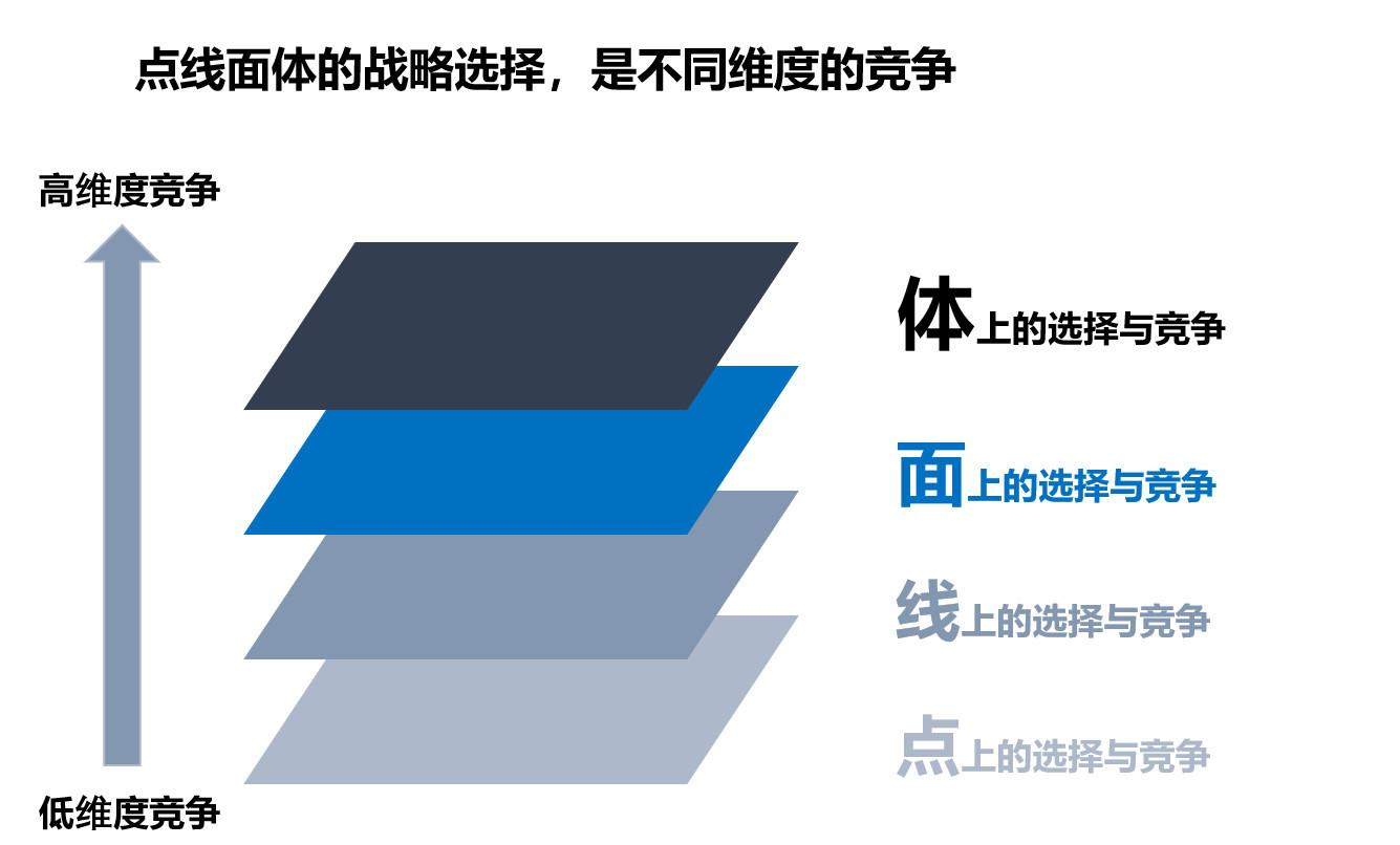 图8:不同维度度的竞争 来源:李有龙《保险业生态战略系列培训课程》
