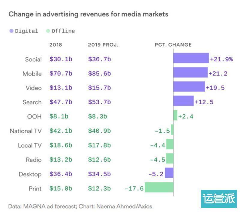 2019年上半场盘点:全球媒体出现了哪些新亮点和新趋势? |德外独家