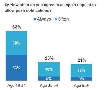 从婴儿潮一代到Z世代:手机使用习惯大不同,品牌如何投其所好? 德外独家