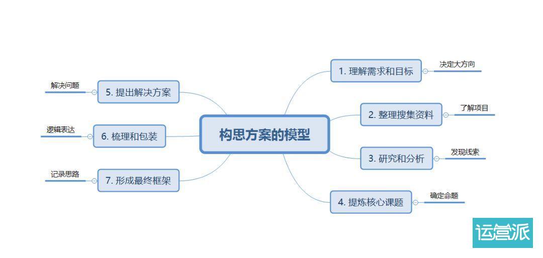 构思一份策划案的终极方法(送优质资料)