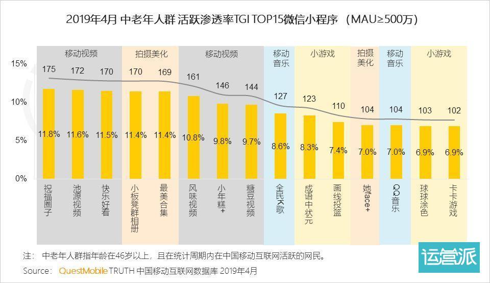 QuestMobile中国移动互联网全景生态流量洞察报告:红利枯竭挖掘增长三大流派正式形成,你看好哪个?