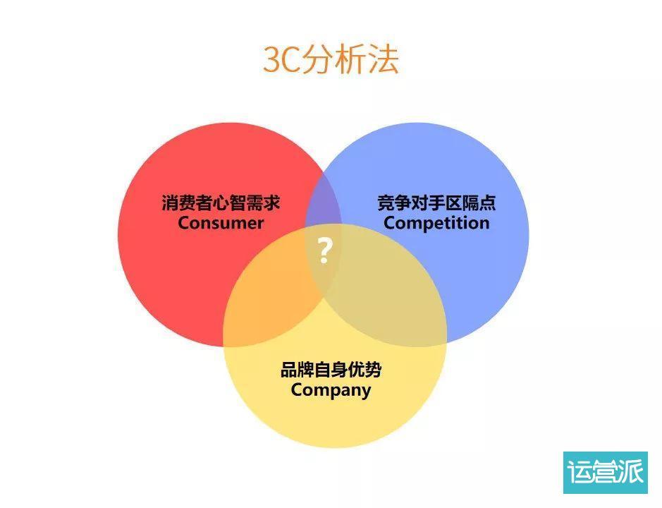 做营销,懂需求更得懂竞争!