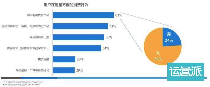 刘昊然「啵一口」背后的粉丝经济