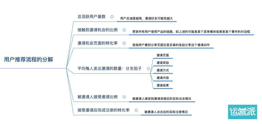 运营小白如何一步步构建邀友裂变体系?